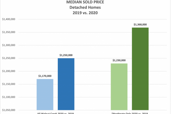 Northgate Sold Prices up 11% in 2020